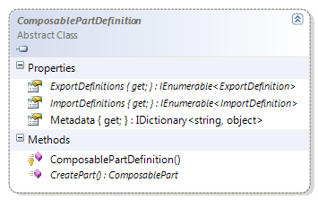 ClassComposablePartDefinition