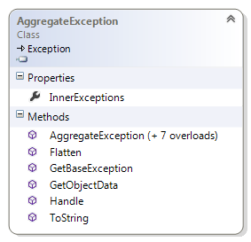 AggregateException