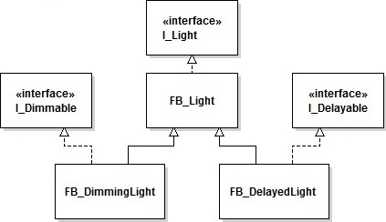 IEC 61131-3: Object composition with the help of interfaces | Stefan